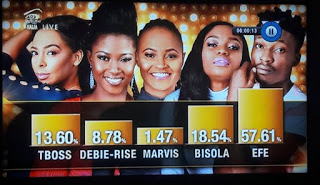 Big Brother Naija Finale: Efe wins the 2017 Edition flawlessly with 57.61%