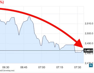 Bitcoin is sinking