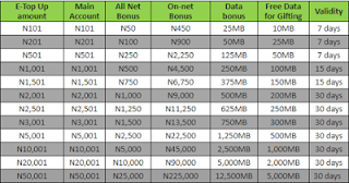 Recharge Via Glo E-Top Up Channels And Get 8X Bonus