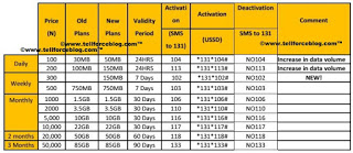 MTN increases its Data Plan Bundle called MTN Revamp Data Plan
