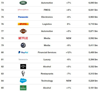 Apple still the most valuable brand globally for the fifth time