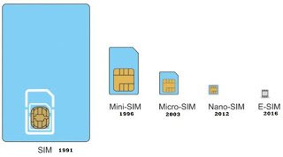 What's eSIM about? How it works and its importance