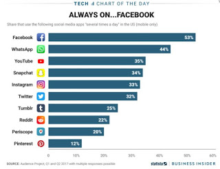 Statistics: Facebook Still Dominates Social Networking Apps
