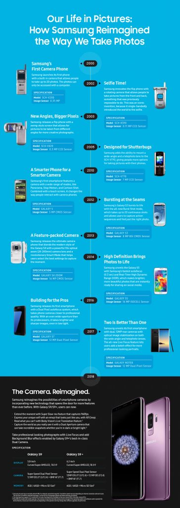 All About Samsung Camera Phones From The Start - Tellforceblog