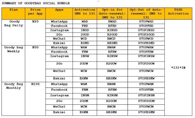 MTN Social Bundle Plans