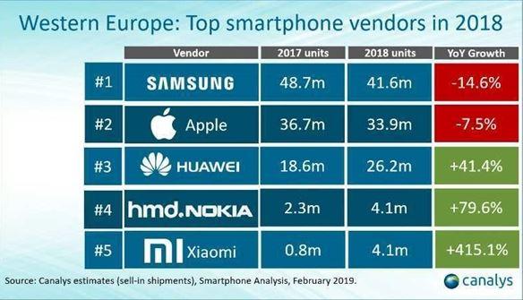 Top Smartphone vendors in 2018