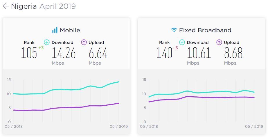 The average internet speed in Nigeria (According to Speedtest April 2019)