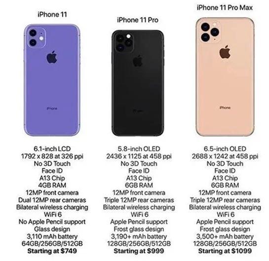 2019 Apple iPhone Leaked SPecs