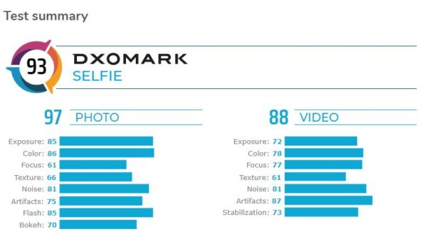DXOMARK Ranking with mate 30 pro selfie