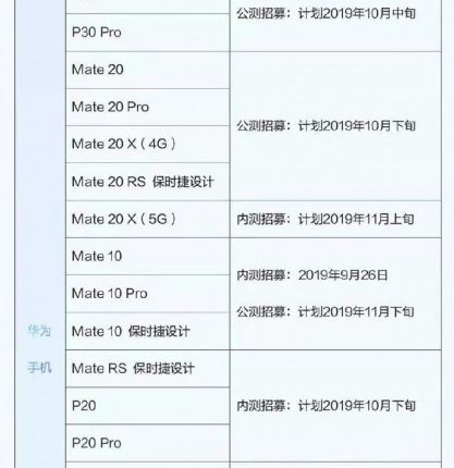 list of devices to get EMUI 10