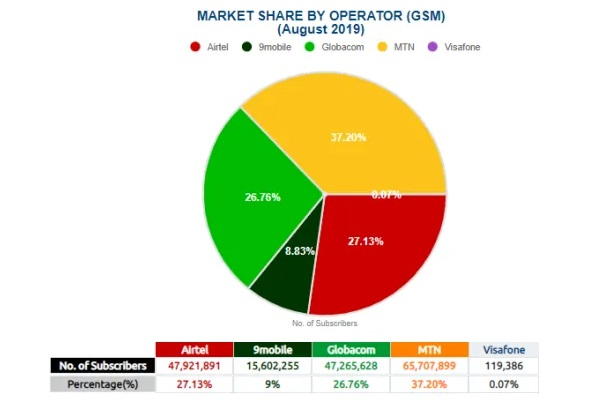 Nigeria Market share for mobile operators