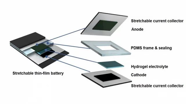 Stretchable Batteries for Foldable Devices