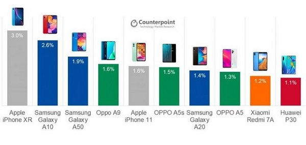 Counterpoint report on best selling phone