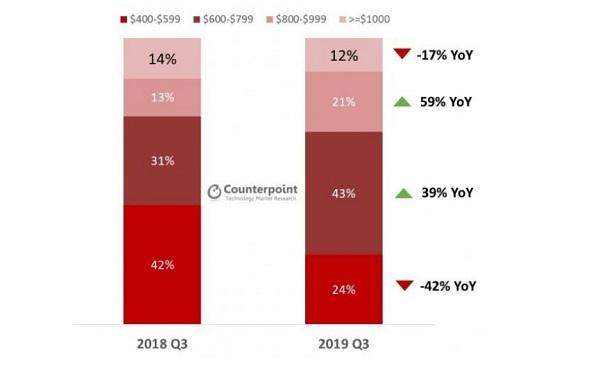 Global Premium Smartphones Shipment Market - Counterpoint 2