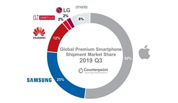 Global Premium Smartphones Shipment Market - Counterpoint