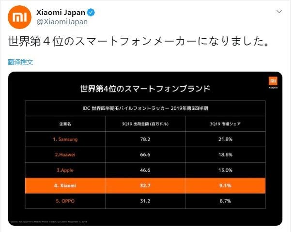xiaomi 4th in the world a