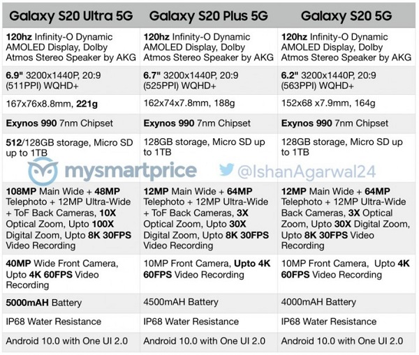 Samsung Galaxy S20 Series Specs Leaks