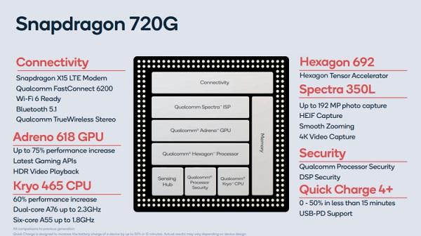 Snapdragon 720G Specs