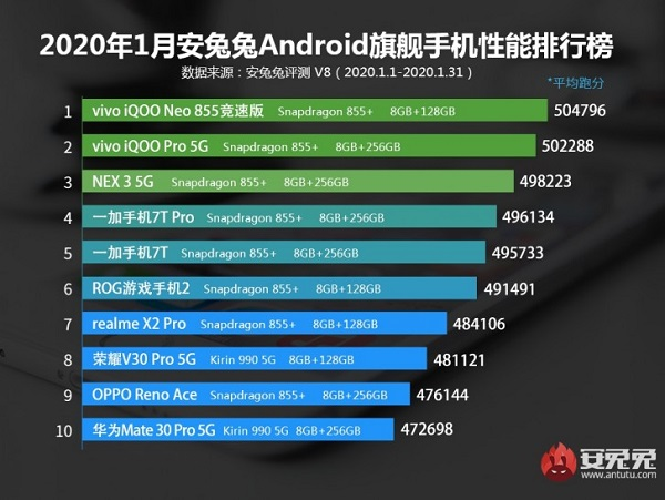 Antutu For Best-Performing Android Phone