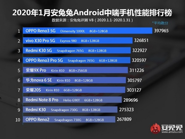 Antutu For Best-Performing Midranger Android Phone