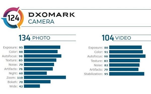 Xiaomi Mi 10 Pro Camera score on DxOMark