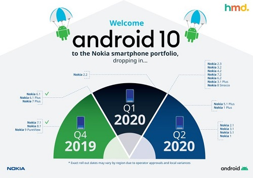Android 10 rollout to nokia