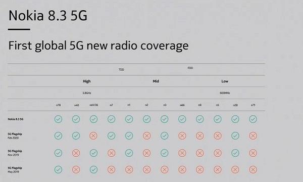Nokia 8.3 5G 5G Bands