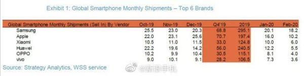 smartphone shipment for feb 2020