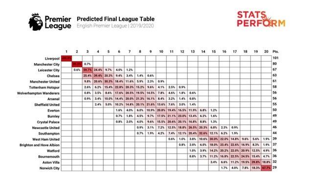 AI Predicts Final English Premier League League Table