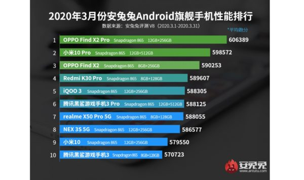 OPPO Find X2 Pro Tops AnTuTu's List of 10 Best Smartphones For March