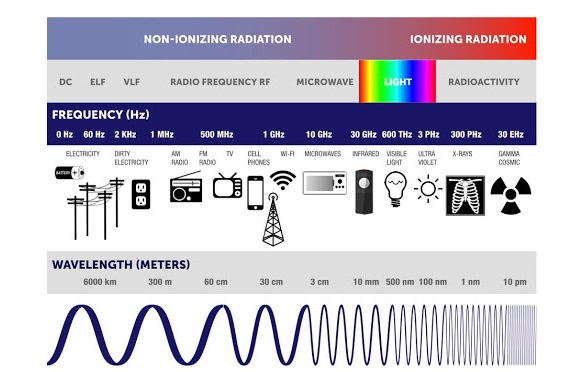 Here is 5G's position on the electromagnetic spectrum