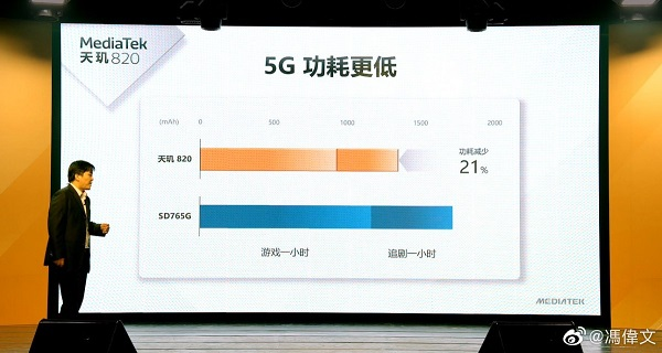 Dimensity 820 vs. Snapdragon 765G Power Usage