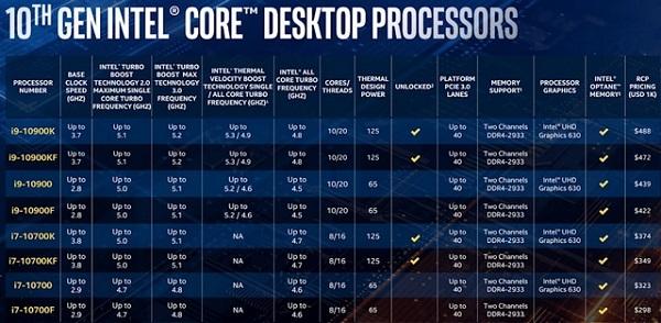 Intel Announces 10th-Gen 'Comet Lake' Desktop CPUs