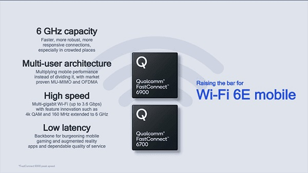 QUALCOMM UNVEILS FASTCONNECT 6900 AND FASTCONNECT 6700