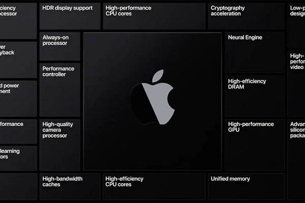 Apple Moving From Intel To ARM