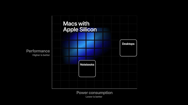 Apple Moving From Intel To ARM2