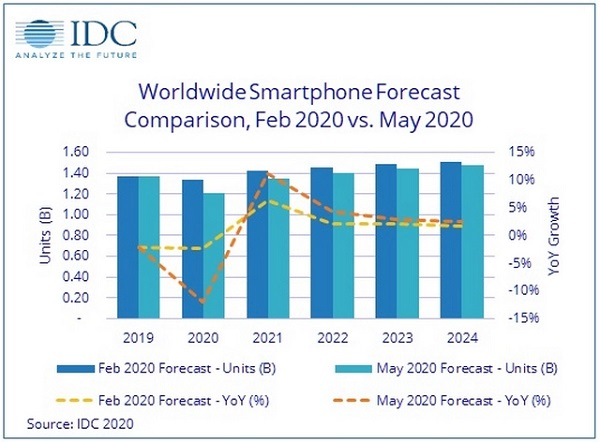 Global Smartphone Sales Will Decline