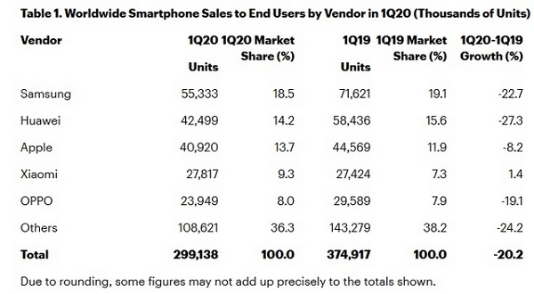 Global Smartphone Sales Declined 20% in Q1, 2020