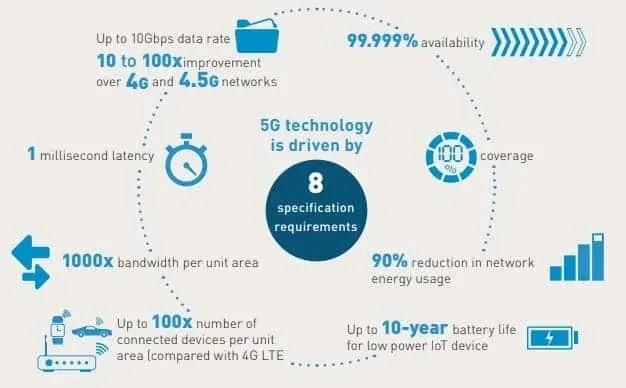 5G Technology chracteristics