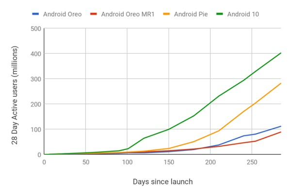 Android 10 Has The Fastest Adoption Rate