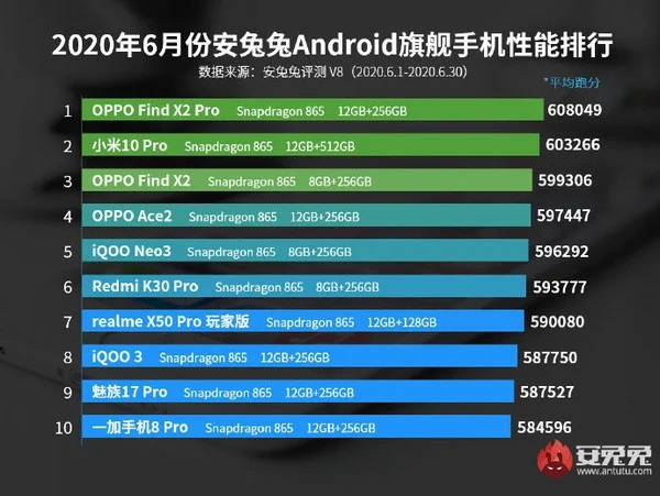 Top Flagship phone for June 2020