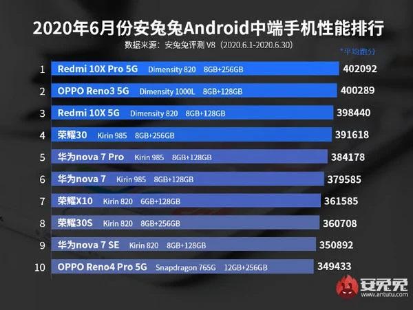 Top Mid-range phone for June 2020