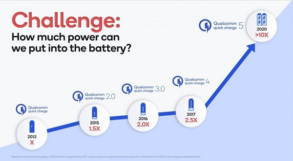 how Qualcomm Quick Charge 5 works