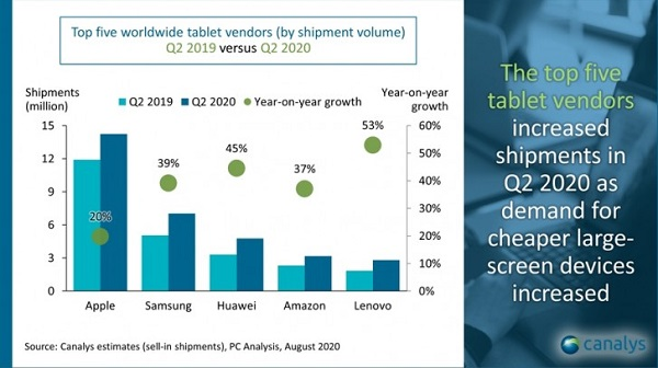 Tablet Market Grows By 26%