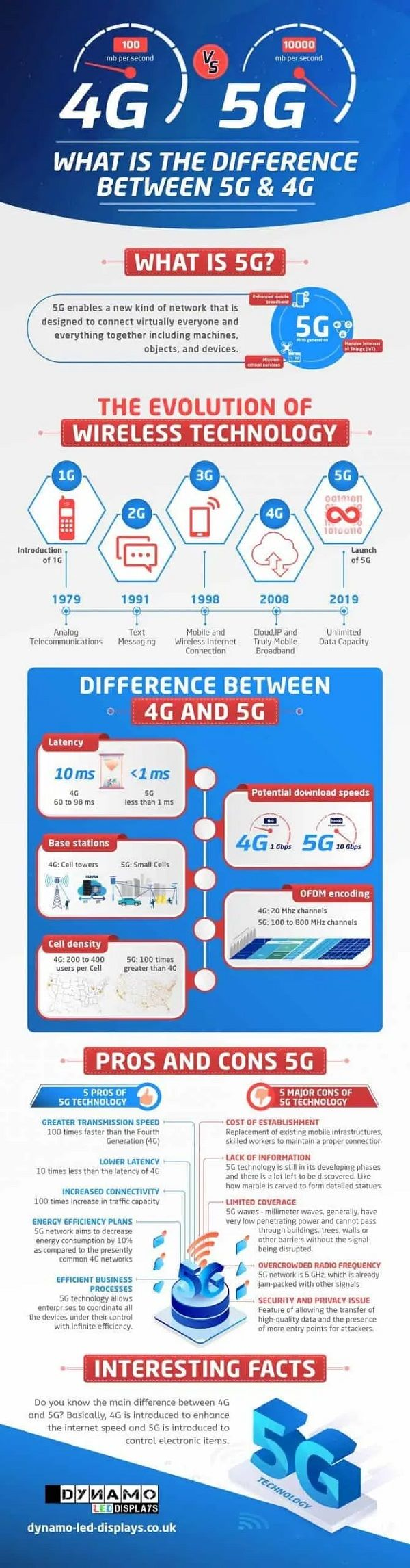 4G vs 5G - How Is The Fifth-Gen Network Standard Better (2)