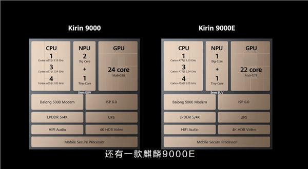 Huawei Kirin 9000 and Kirin 9000E chipsets Announced