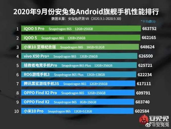 flagship smartphone performance list for Sept 2020
