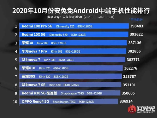 AnTuTu Best Smartphones For October 2020 mid range