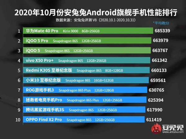 AnTuTu Best Smartphones For October 2020
