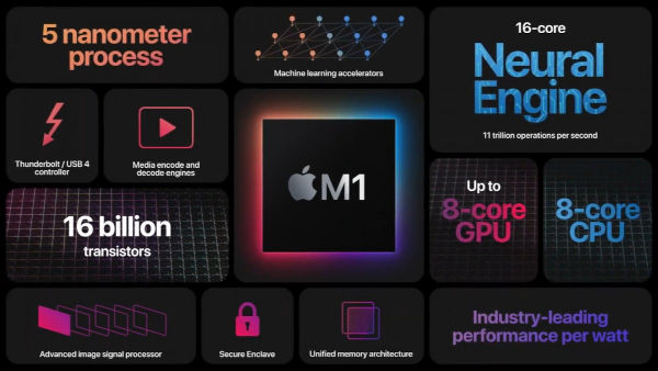 Apple M1 Chipset